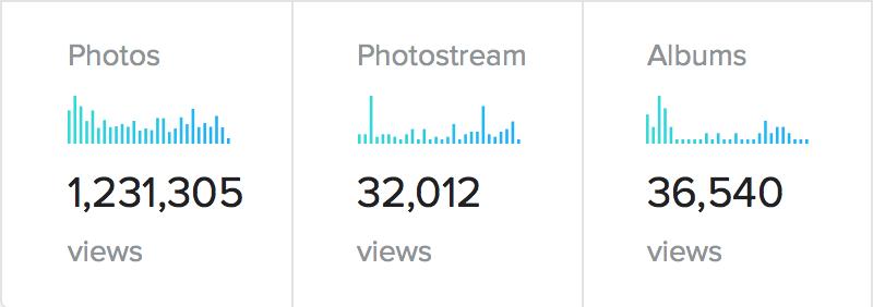 Flickr User Stats - FreckledPast